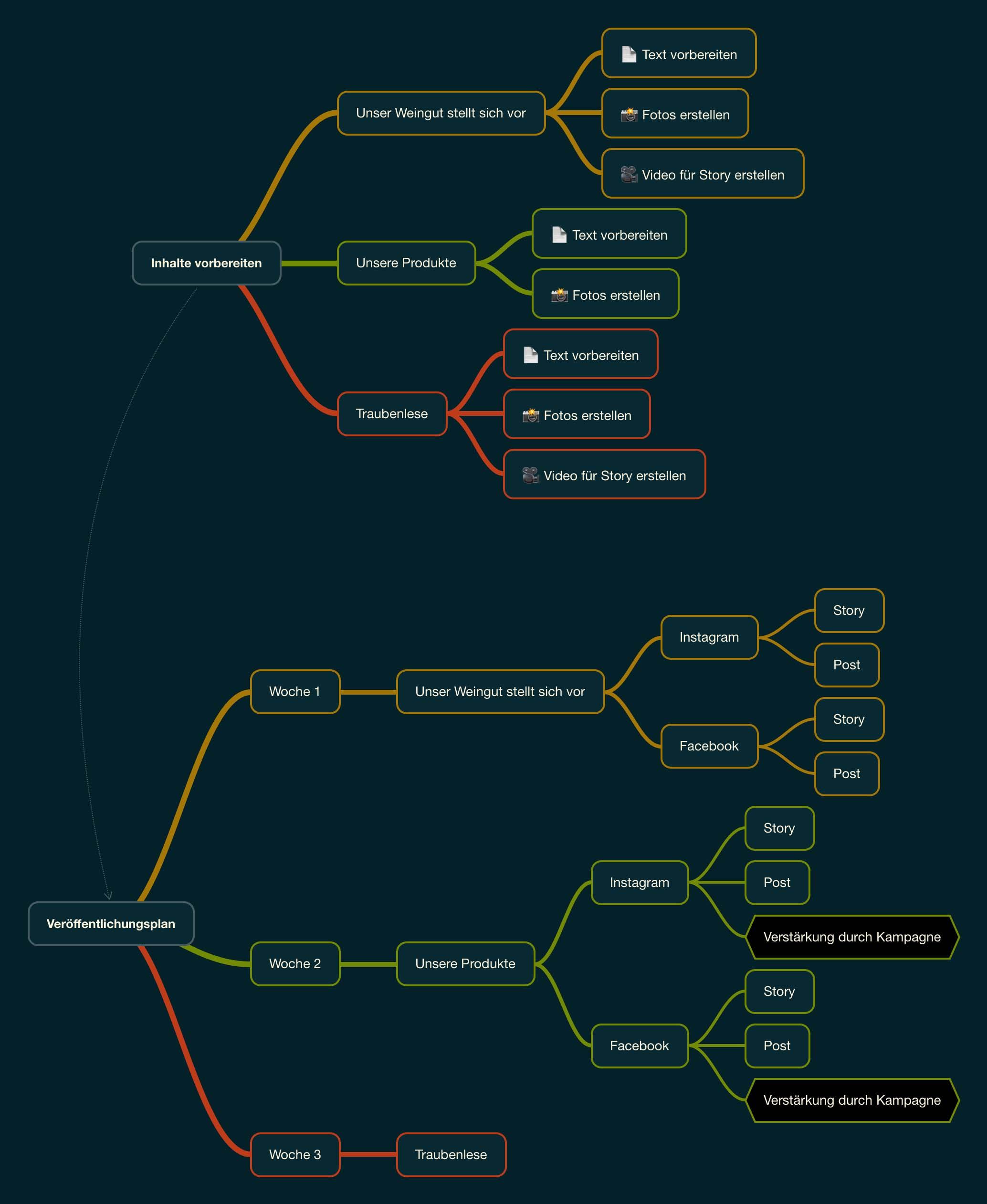 Eine stark vereinfachte Darstellung von einem Redaktionsplan